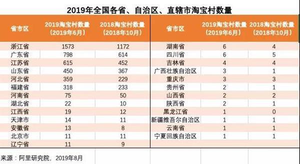 广东淘宝村新增至798个,金威玛表示电商已被全国重视