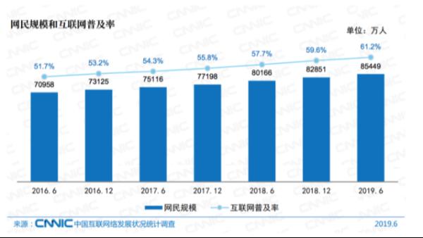 中国互联网报告——手机移动端成为最大的流量端